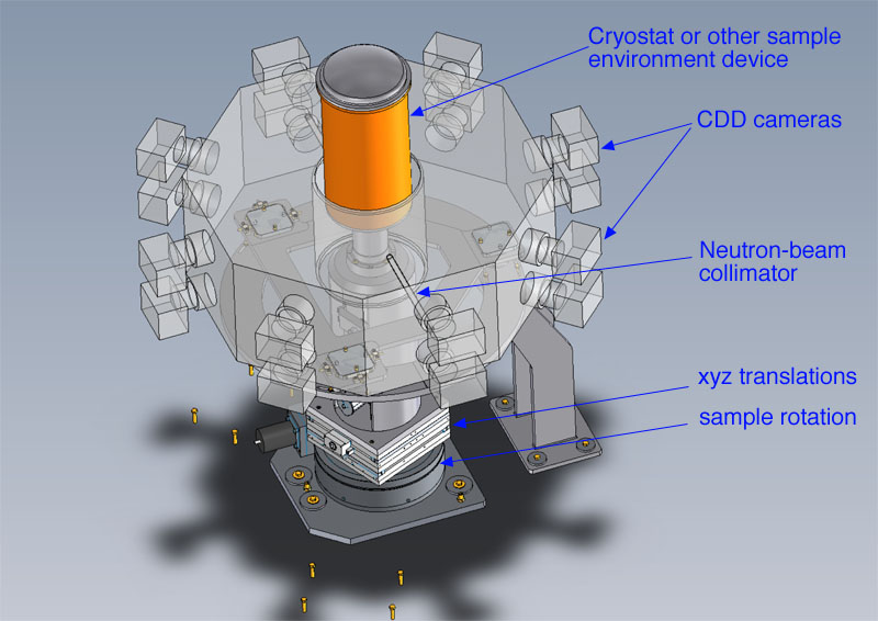 A 3D layout of CYCLOPS showing how the 16 CCD detectors are distributed around the sample.